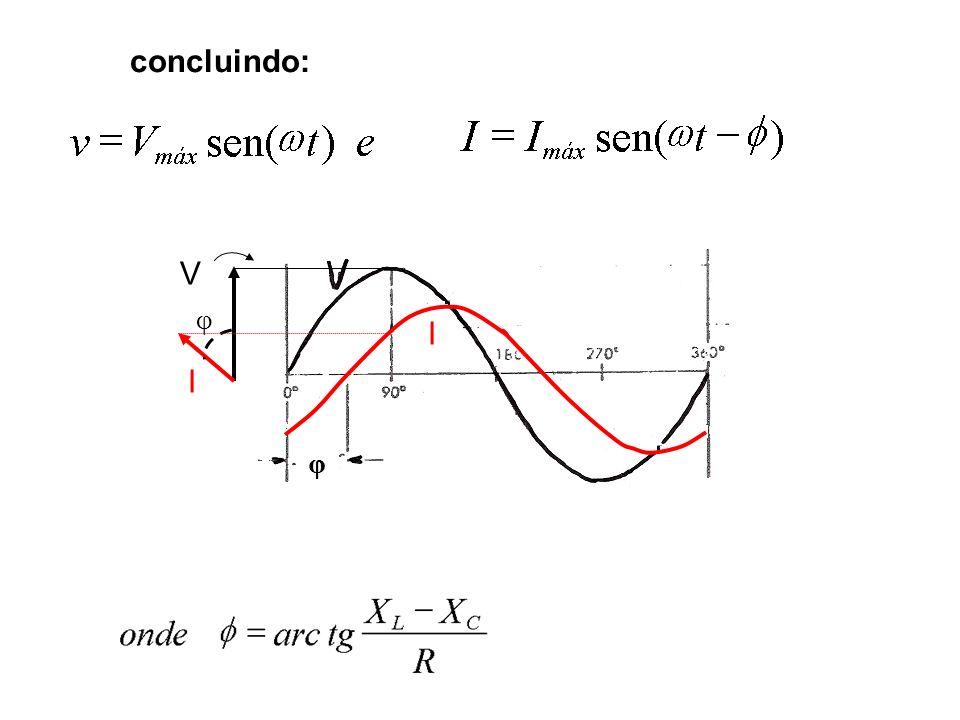 CIRCUITOS DE CORRENTE ALTERNADA v ab = V max sen ( t ) [v] (1) v ab = V R + V L + V C [v] (2) igualando (1) e (2) e substituindo V R, V L e V C temos: