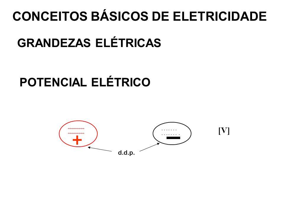 Faculdade de Engenharia Departamento de Engenharia Elétrica Prof. Luiz Sebastião Costa Capítulo 1 RESUMO Revisão de Eletricidade