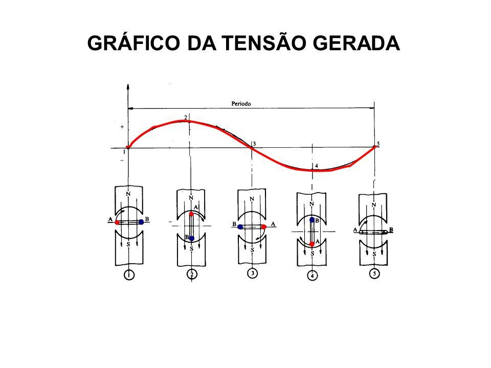 Gerador Monofásico GERADOR TRIFÁSICO