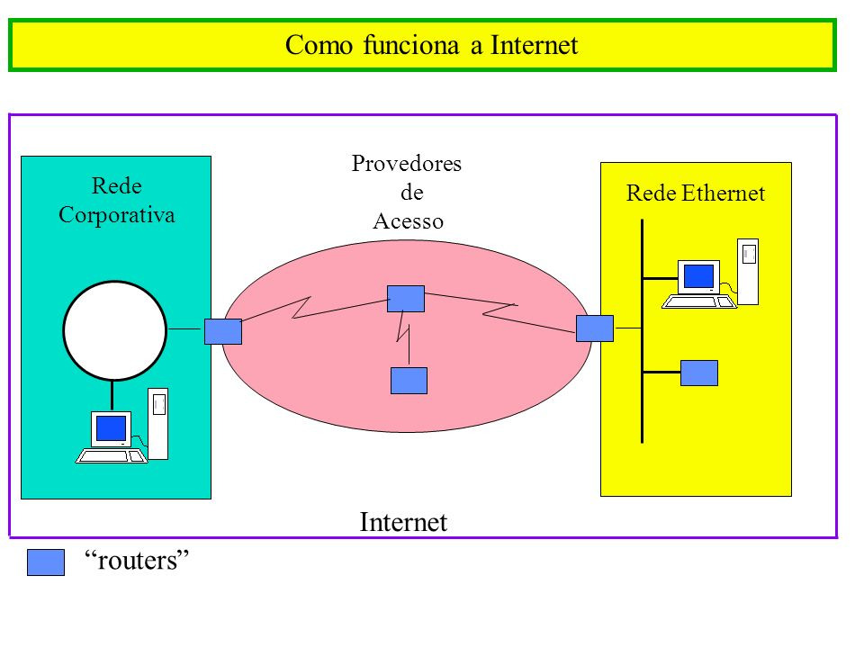 Como funciona a Internet Rede Ethernet Rede Corporativa Provedores de Acesso routers Internet