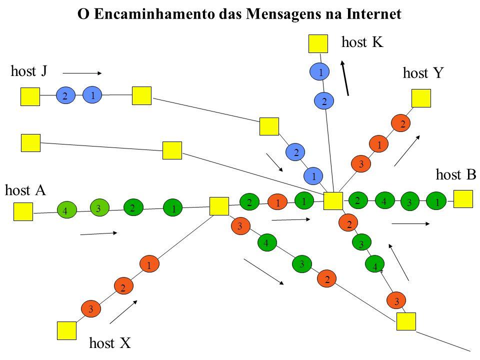 host A host B 1 2 4 3 2 1 3 1 2 2 3 3 4 1 1 3 1 3 4 2 1 2 3 2 3 2 1 2 3 4 13 4 2 1 2 2 1 O Encaminhamento das Mensagens na Internet host J host K host