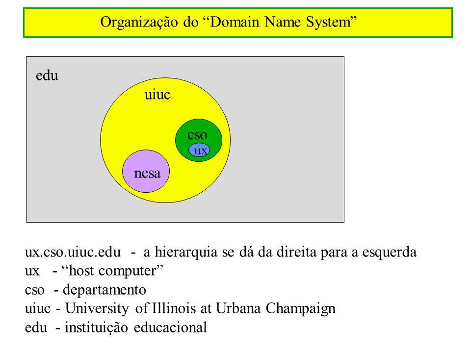 Organização do Domain Name System ux.cso.uiuc.edu - a hierarquia se dá da direita para a esquerda ux - host computer cso - departamento uiuc - Univers