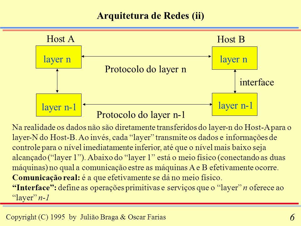 Copyright (C) 1995 by Julião Braga & Oscar Farias 6 Arquitetura de Redes (ii) Host A Na realidade os dados não são diretamente transferidos do layer-n