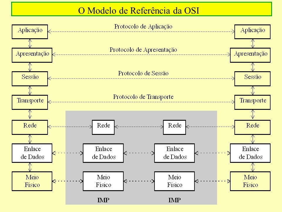 O Modelo de Referência da OSI