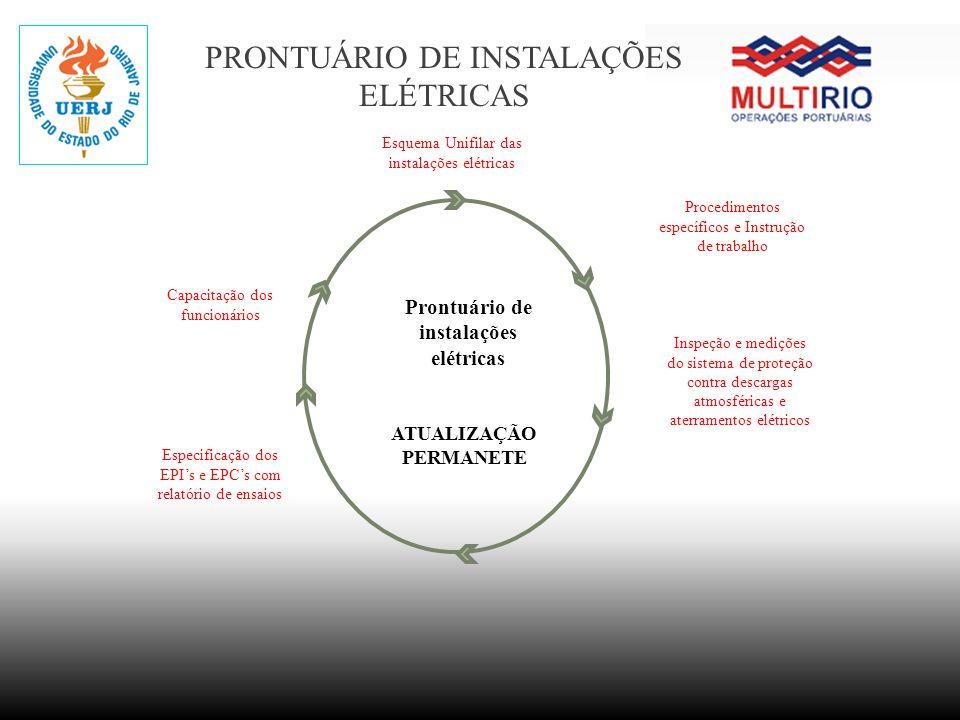PRONTUÁRIO DE INSTALAÇÕES ELÉTRICAS Procedimentos específicos e Instrução de trabalho ATUALIZAÇÃO PERMANETE Prontuário de instalações elétricas Inspeç
