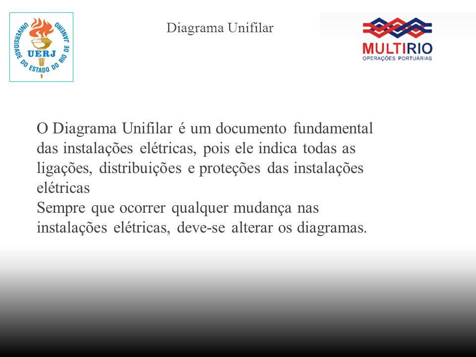Diagrama Unifilar O Diagrama Unifilar é um documento fundamental das instalações elétricas, pois ele indica todas as ligações, distribuições e proteçõ
