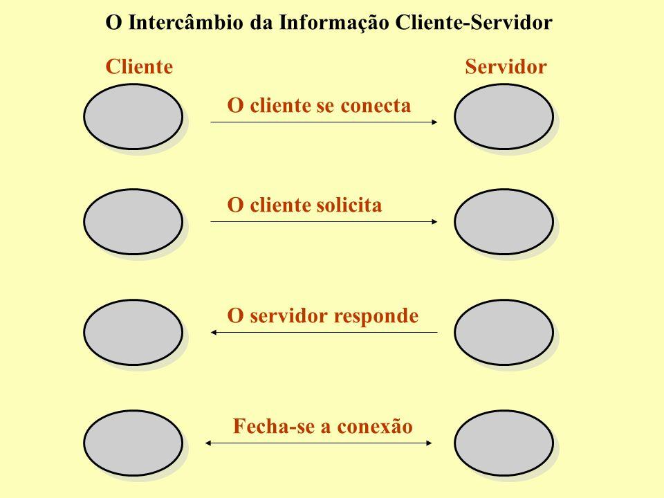 O Intercâmbio da Informação Cliente-Servidor ClienteServidor O cliente se conecta O cliente solicita O servidor responde Fecha-se a conexão