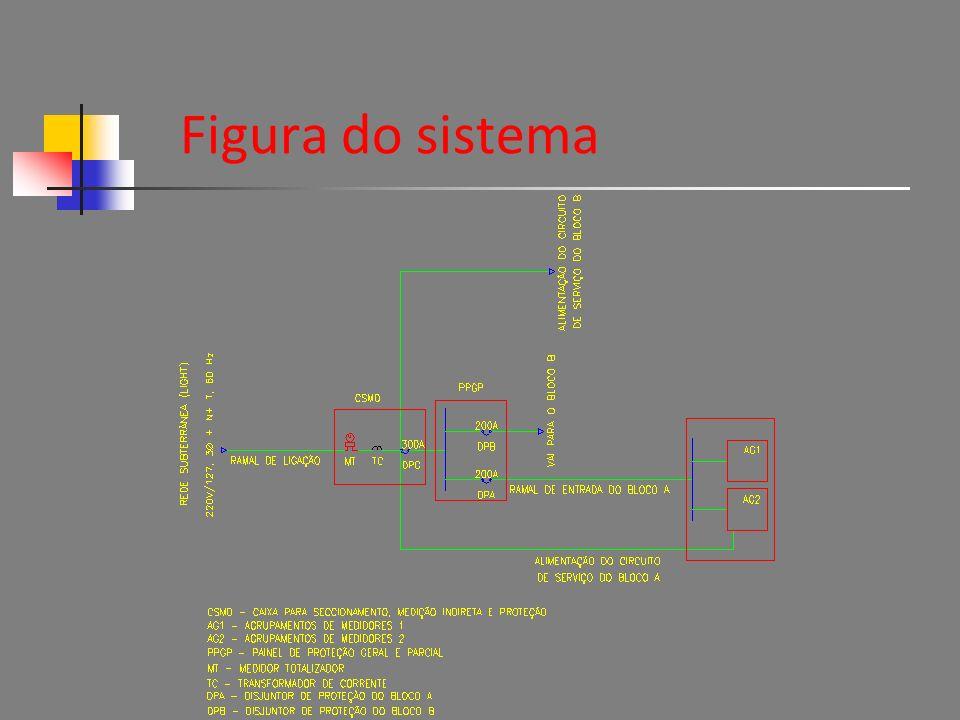 Figura do sistema