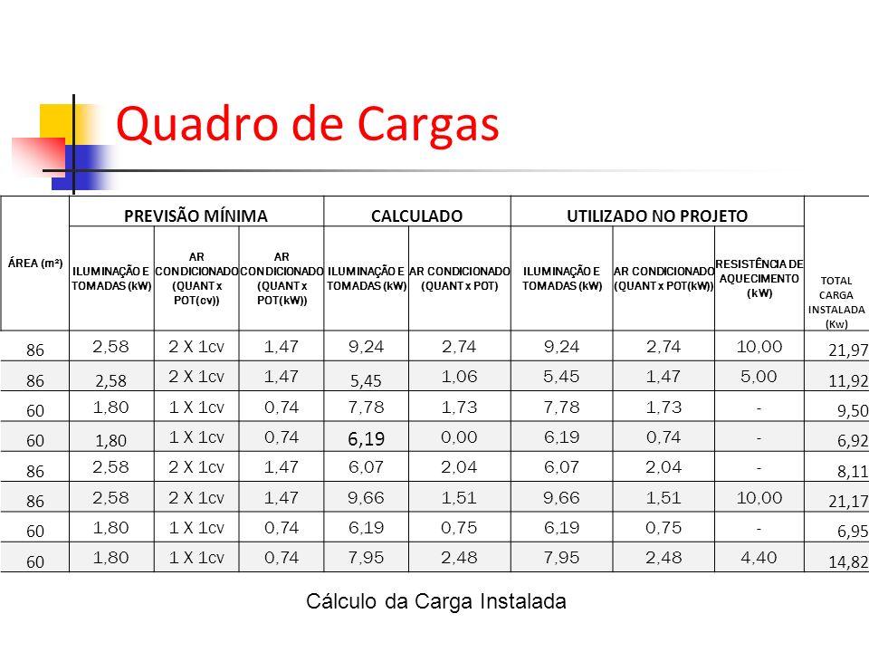 Cálculo da Carga Instalada ÁREA (m²) PREVISÃO MÍNIMACALCULADOUTILIZADO NO PROJETO TOTAL CARGA INSTALADA (Kw) ILUMINAÇÃO E TOMADAS (kW) AR CONDICIONADO