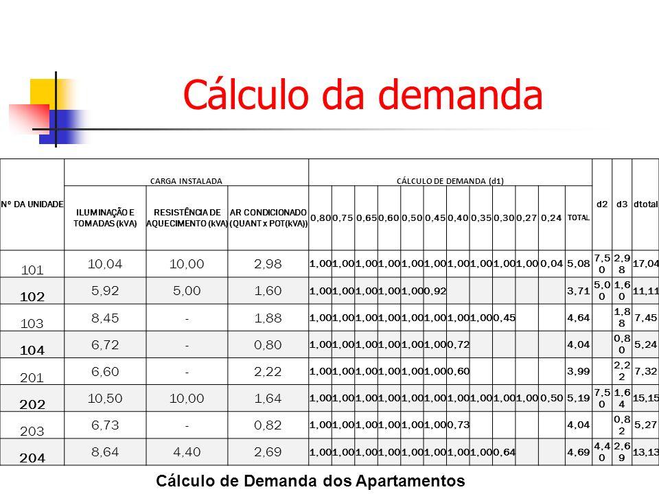Cálculo de Demanda dos Apartamentos Nº DA UNIDADE CARGA INSTALADACÁLCULO DE DEMANDA (d1) d2d3dtotal ILUMINAÇÃO E TOMADAS (kVA) RESISTÊNCIA DE AQUECIME