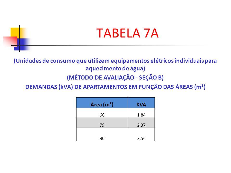 (Unidades de consumo que utilizem equipamentos elétricos individuais para aquecimento de água) (MÉTODO DE AVALIAÇÃO - SEÇÃO B) DEMANDAS (kVA) DE APART