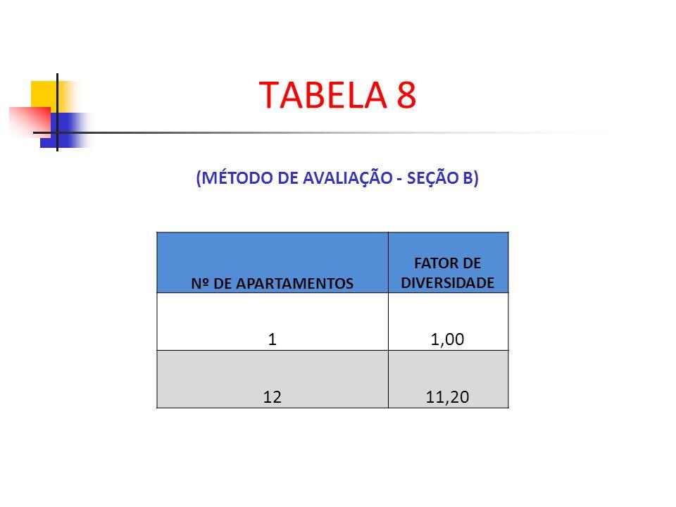 (MÉTODO DE AVALIAÇÃO - SEÇÃO B) TABELA 8 Nº DE APARTAMENTOS FATOR DE DIVERSIDADE 11,00 1211,20