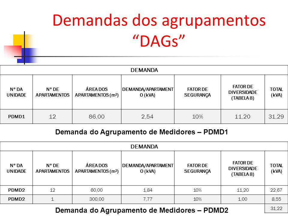 Demandas dos agrupamentos DAGs DEMANDA Nº DA UNIDADE Nº DE APARTAMENTOS ÁREA DOS APARTAMENTOS (m²) DEMANDA/APARTAMENT O (kVA) FATOR DE SEGURANÇA FATOR