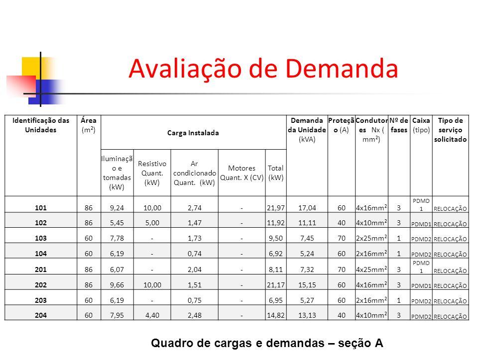 Quadro de cargas e demandas – seção A Identificação das Unidades Área (m²) Carga Instalada Demanda da Unidade (kVA) Proteçã o (A) Condutor es Nx ( mm²