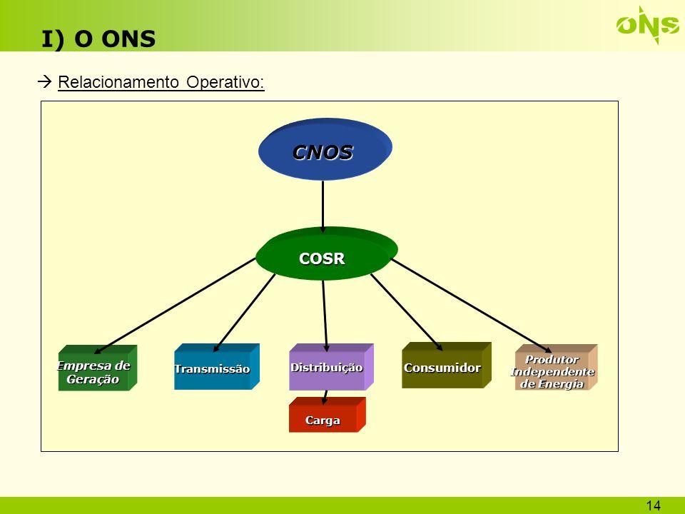 COSR-S - Sul COSR-SE - Sudeste COSR-NE - Nordeste CNOS / COSR-NCO I) O ONS