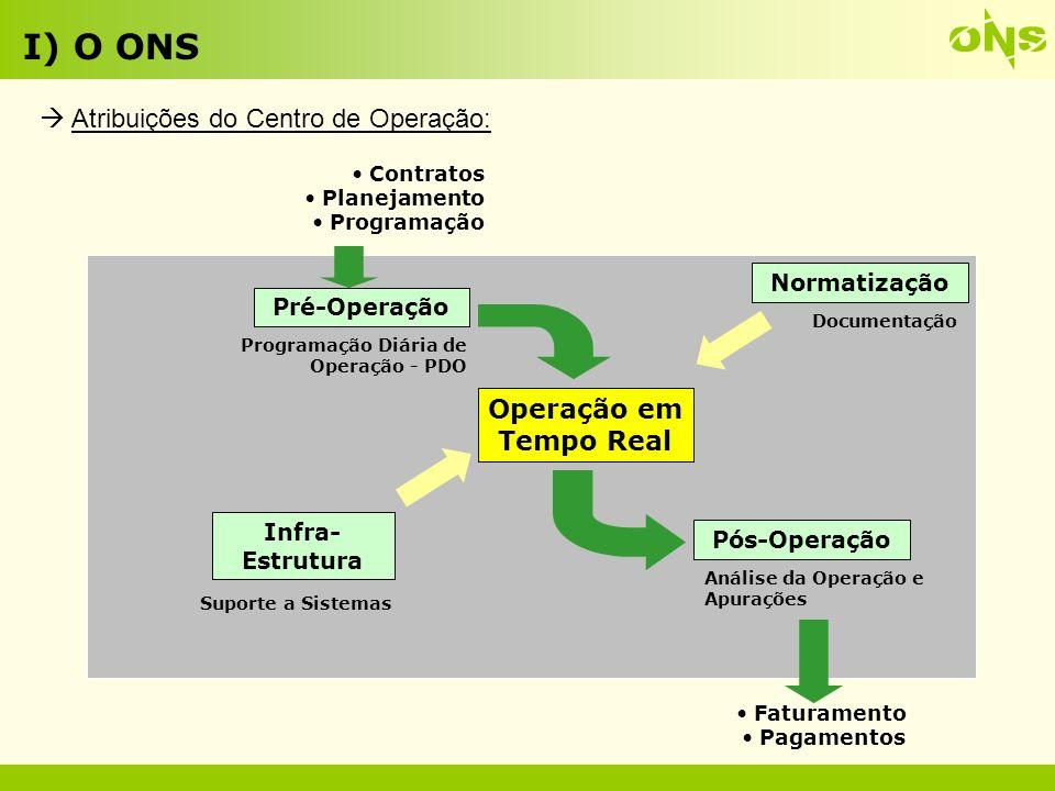 Controle de Tensão Controle de Cheias Controle de Limites Operativos Gerenciamento de Carga Controle de Intervenções Coordenação da Recomposição Controle da Geração Controle de Carregamento Garantia da Reserva de Potência Controle da Freqüência I) O ONS Atribuições do Tempo Real: