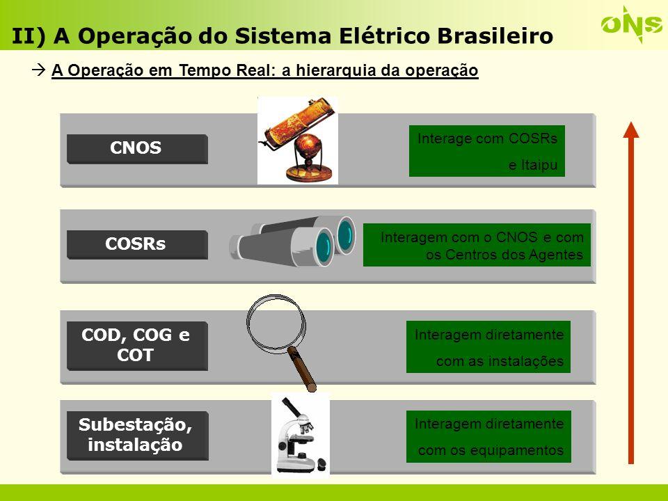 II) A Operação do Sistema Elétrico Brasileiro SUPERVISÃO E CONTROLE DA OPERAÇÃO DE GRANDES ÁREAS DA REDE DE OPERAÇÃO DO ONS, COM DADOS DAS SUBESTAÇÕES E USINAS A Operação em Tempo Real: o Sistema de Supervisão e Controle