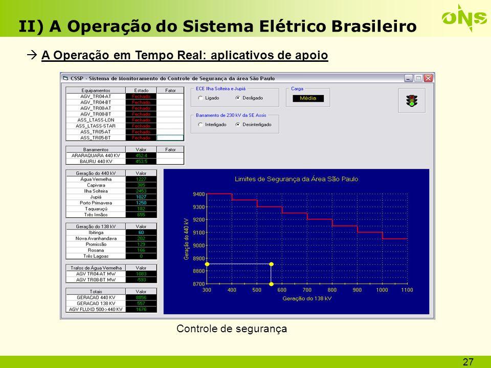 28 II) A Operação do Sistema Elétrico Brasileiro A Operação em Tempo Real: aplicativos de apoio Controle de carregamentoPrevisão de carga