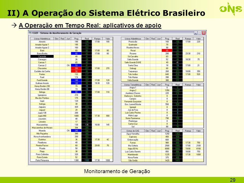 II) A Operação do Sistema Elétrico Brasileiro Qualidade, Economicidade e Segurança Variação da carga A operação segue conforme o programado Reserva operativa Tensão / freqüência Limite transmissão Fluxo ativo / reativo Reserva operativa Tensão / freqüência Limite transmissão Fluxo ativo / reativo Reprogramações Relig.