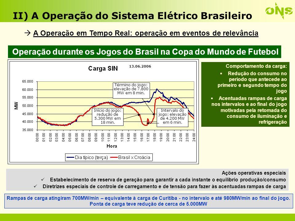 II) A Operação do Sistema Elétrico Brasileiro 32 A Operação em Tempo Real: operação em eventos de relevância
