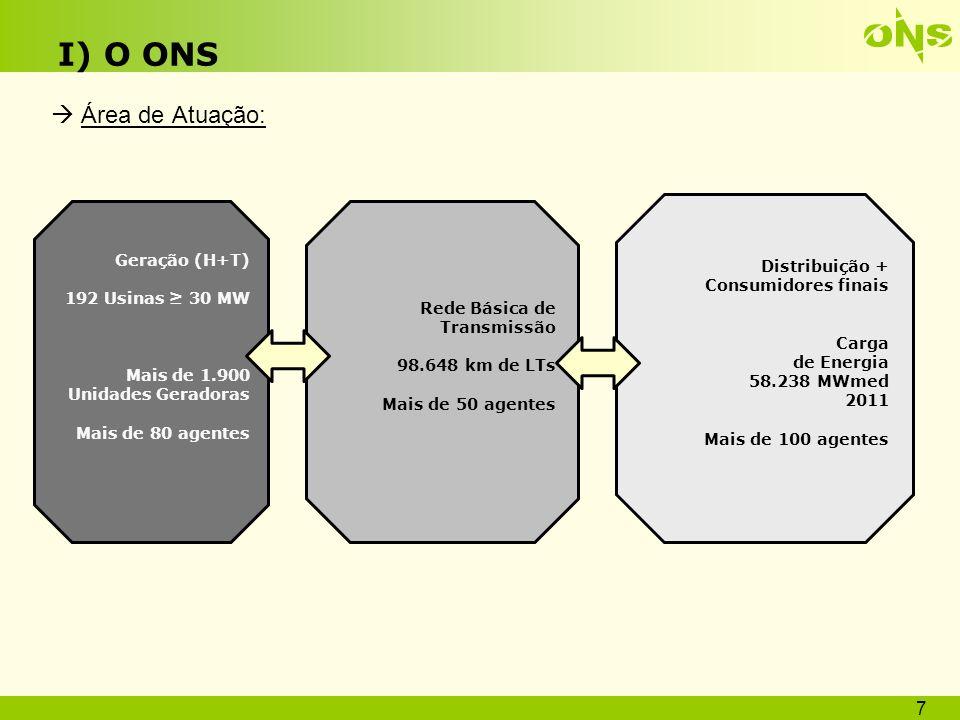 I) O ONS Atribuições e Macro-funções do ONS 8 Planejamento e programação da operação e despacho centralizado da geração Supervisão e controle da operação dos sistemas nacionais e internacionais Contratação e administração dos serviços de transmissão, do acesso à rede e dos serviços ancilares Proposição à ANEEL das ampliações e reforços da rede básica Definição de normas para a operação da rede básica Atribuições definidas no Decreto 5.081 de 14/05/2004 Macro-funções Administração da Transmissão Planejamento e Programação da Operação do Sistema - SIN Operação em Tempo Real Codificação das atribuições Procedimentos de Rede