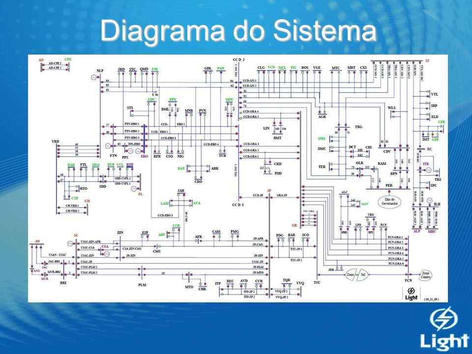Diagrama do Sistema