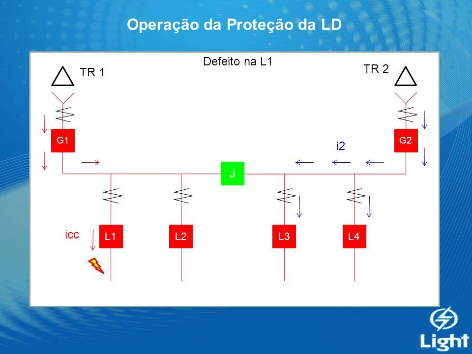 Operação da Proteção da LD G1 J G2 L4L3L2L1 Defeito na L1 TR 1 TR 2 i2 icc