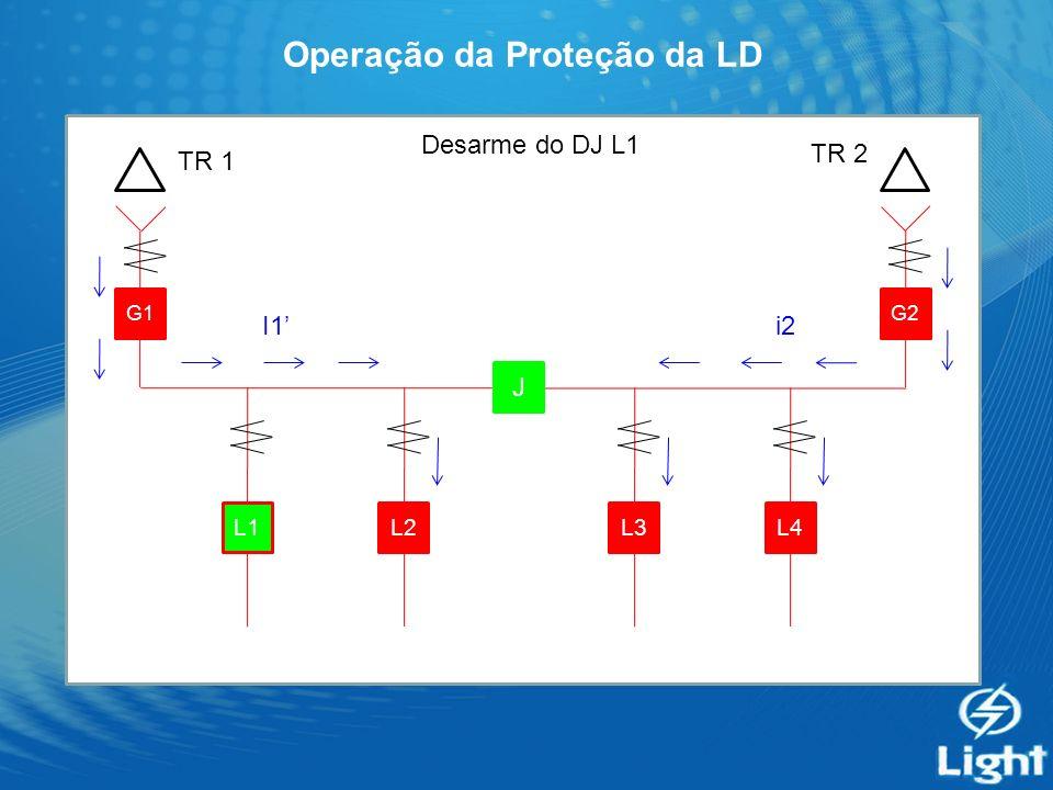 Operação da Proteção da LD G1 J G2 L4L3L2L1 Desarme do DJ L1 TR 1 TR 2 i2I1
