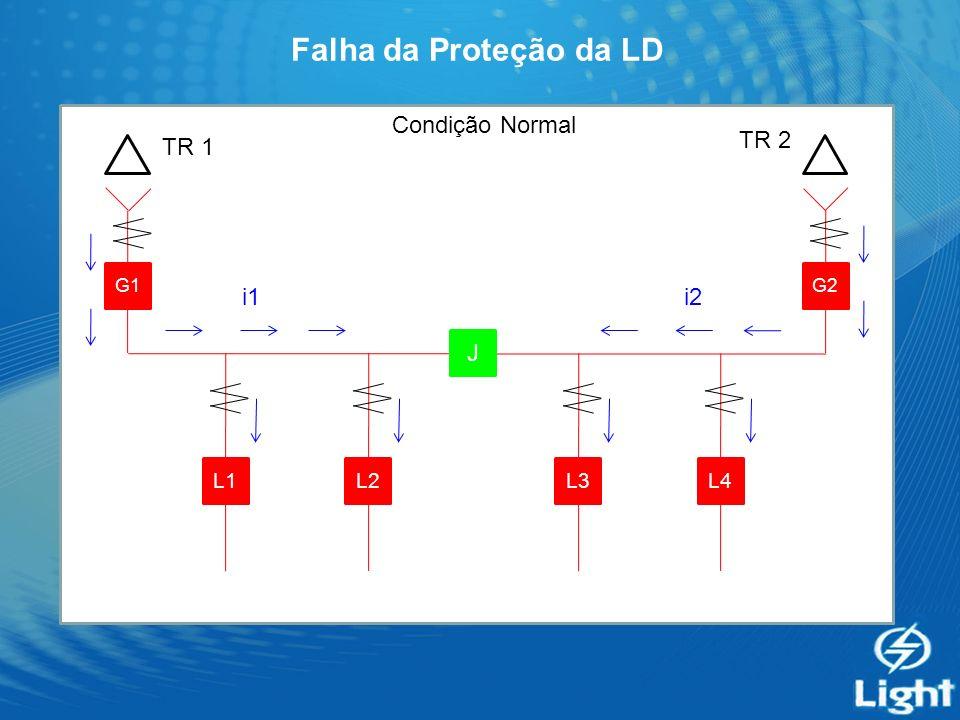 Falha da Proteção da LD G1 J G2 L4L3L2L1 Condição Normal i1i2 TR 1 TR 2