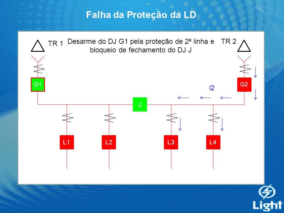 Falha da Proteção da LD G1 J G2 L4L3L2L1 Desarme do DJ G1 pela proteção de 2ª linha e bloqueio de fechamento do DJ J TR 1 TR 2 i2