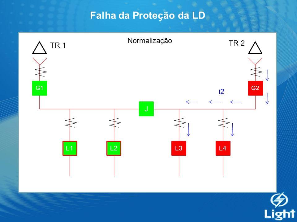 Falha da Proteção da LD G1 J G2 L4L3L2L1 Normalização TR 1 TR 2 i2
