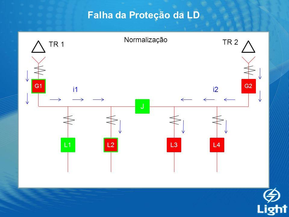 Falha da Proteção da LD G1 J G2 L4L3L2L1 Normalização TR 1 TR 2 i2i1