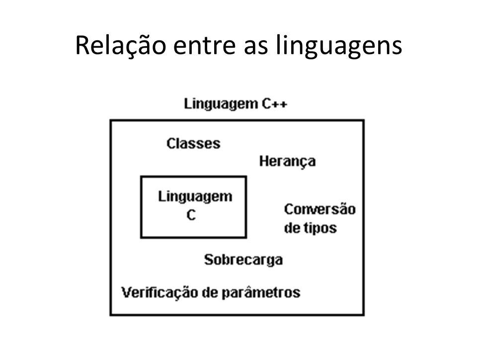 Relação entre as linguagens