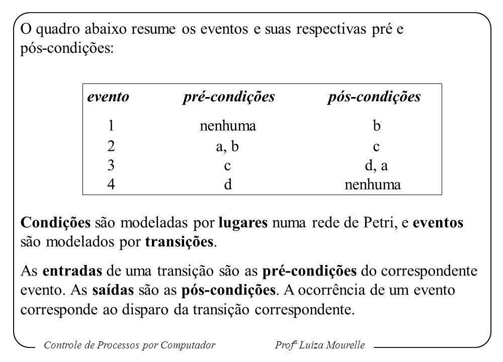 Controle de Processos por Computador Prof a. Luiza Mourelle O quadro abaixo resume os eventos e suas respectivas pré e pós-condições: eventopré-condiç