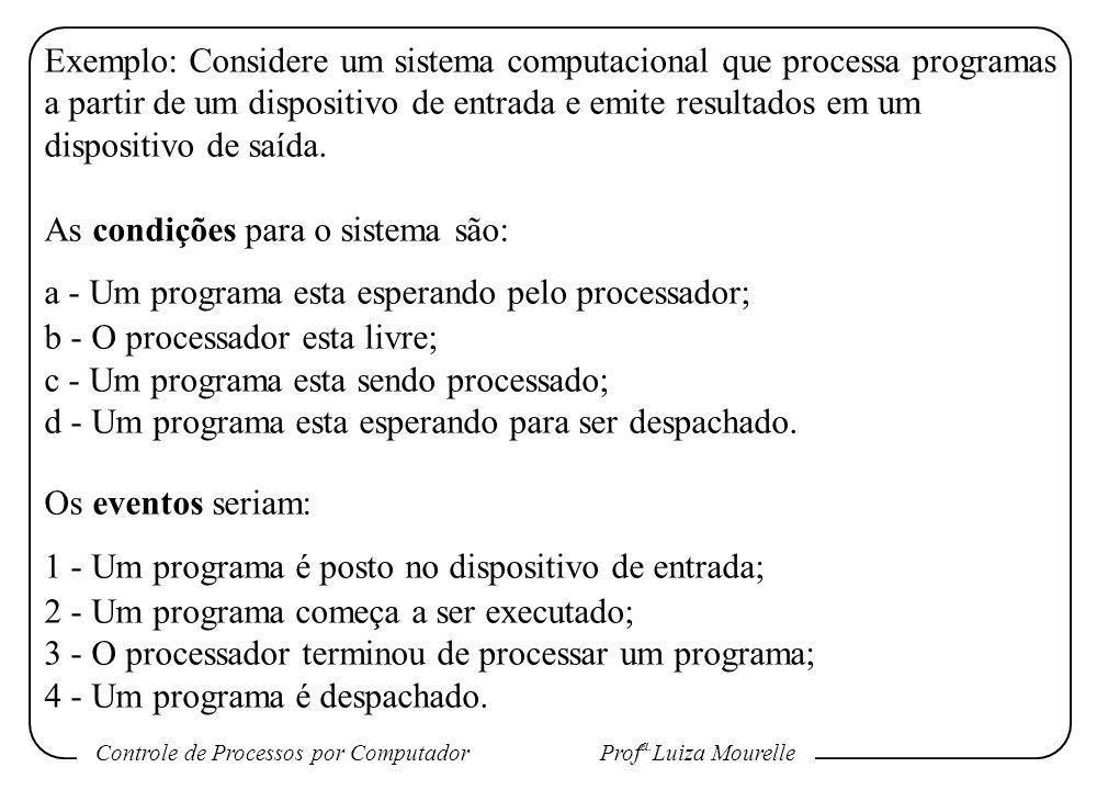 Controle de Processos por Computador Prof a. Luiza Mourelle Exemplo: Considere um sistema computacional que processa programas a partir de um disposit