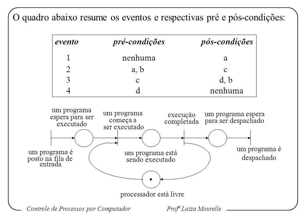 Controle de Processos por Computador Prof a. Luiza Mourelle O quadro abaixo resume os eventos e respectivas pré e pós-condições: eventopré-condiçõespó