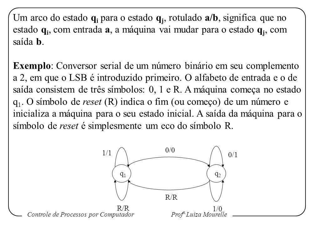 Controle de Processos por Computador Prof a. Luiza Mourelle Um arco do estado q i para o estado q j, rotulado a/b, significa que no estado q i, com en