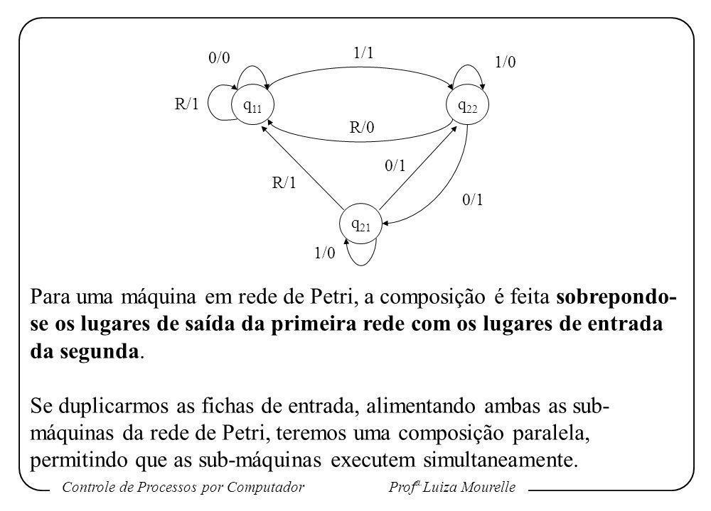 Controle de Processos por Computador Prof a. Luiza Mourelle Para uma máquina em rede de Petri, a composição é feita sobrepondo- se os lugares de saída