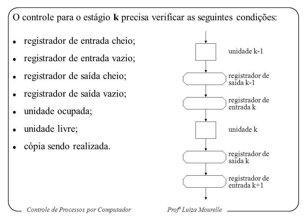 Controle de Processos por Computador Prof a. Luiza Mourelle O controle para o estágio k precisa verificar as seguintes condições: l registrador de ent