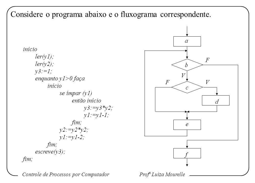 Controle de Processos por Computador Prof a. Luiza Mourelle Considere o programa abaixo e o fluxograma correspondente. início ler(y1); ler(y2); y3:=1;