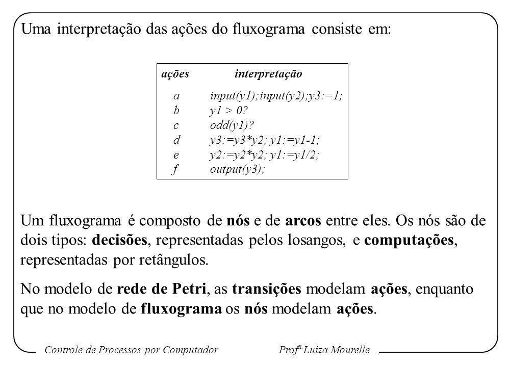 Controle de Processos por Computador Prof a. Luiza Mourelle Uma interpretação das ações do fluxograma consiste em: açõesinterpretação ainput(y1);input