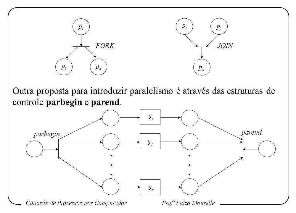 Controle de Processos por Computador Prof a. Luiza Mourelle pipi pjpj pkpk FORK pipi pjpj pkpk JOIN Outra proposta para introduzir paralelismo é atrav