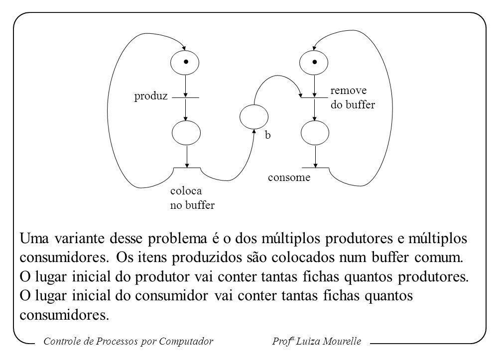 Controle de Processos por Computador Prof a. Luiza Mourelle.. produz consome remove do buffer b coloca no buffer Uma variante desse problema é o dos m