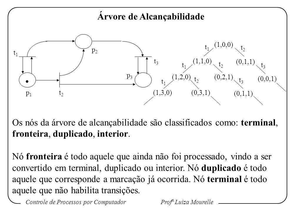 Controle de Processos por Computador Prof a. Luiza Mourelle Árvore de Alcançabilidade Os nós da árvore de alcançabilidade são classificados como: term