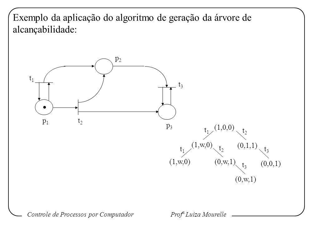 Controle de Processos por Computador Prof a. Luiza Mourelle Exemplo da aplicação do algoritmo de geração da árvore de alcançabilidade:. t1t1 p2p2 t3t3