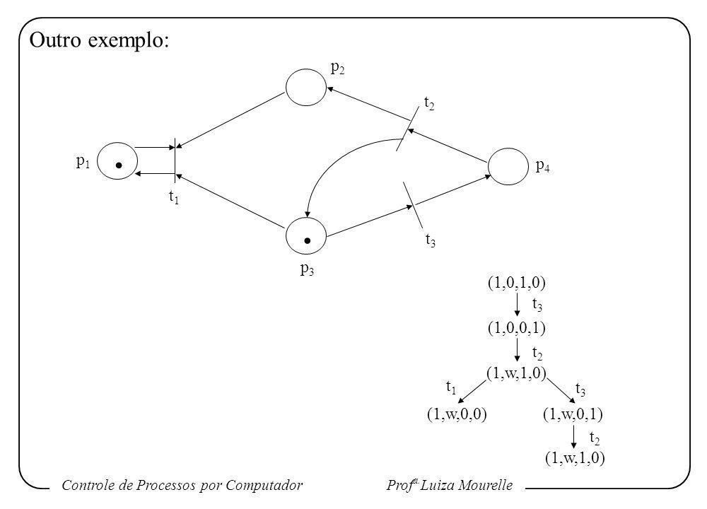Controle de Processos por Computador Prof a. Luiza Mourelle Outro exemplo: p1p1 p2p2 p3p3 p4p4 t1t1 t2t2 t3t3 (1,0,1,0) (1,0,0,1) (1,w,1,0) (1,w,0,0)(