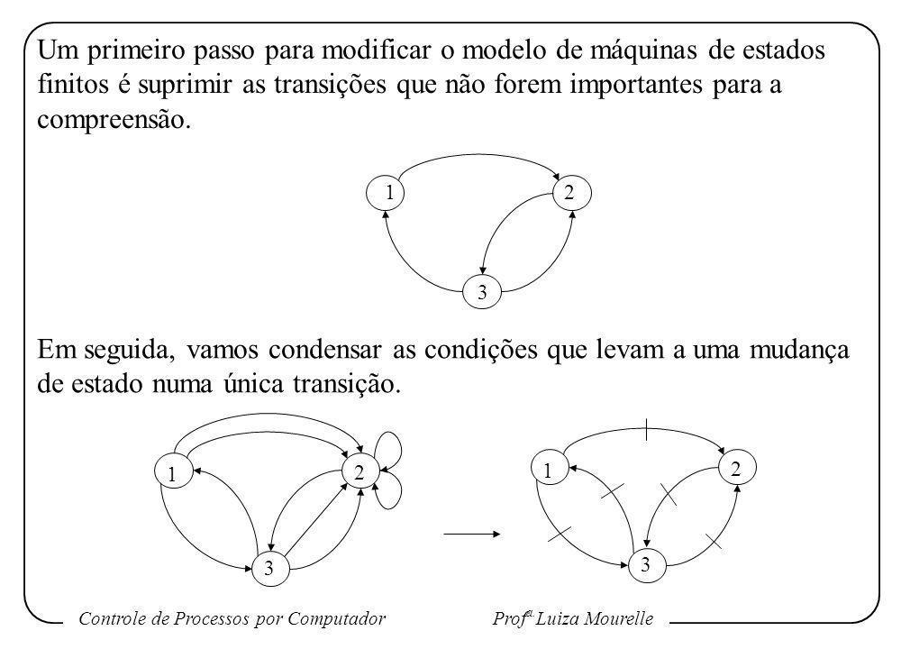 Controle de Processos por Computador Prof a. Luiza Mourelle Um primeiro passo para modificar o modelo de máquinas de estados finitos é suprimir as tra
