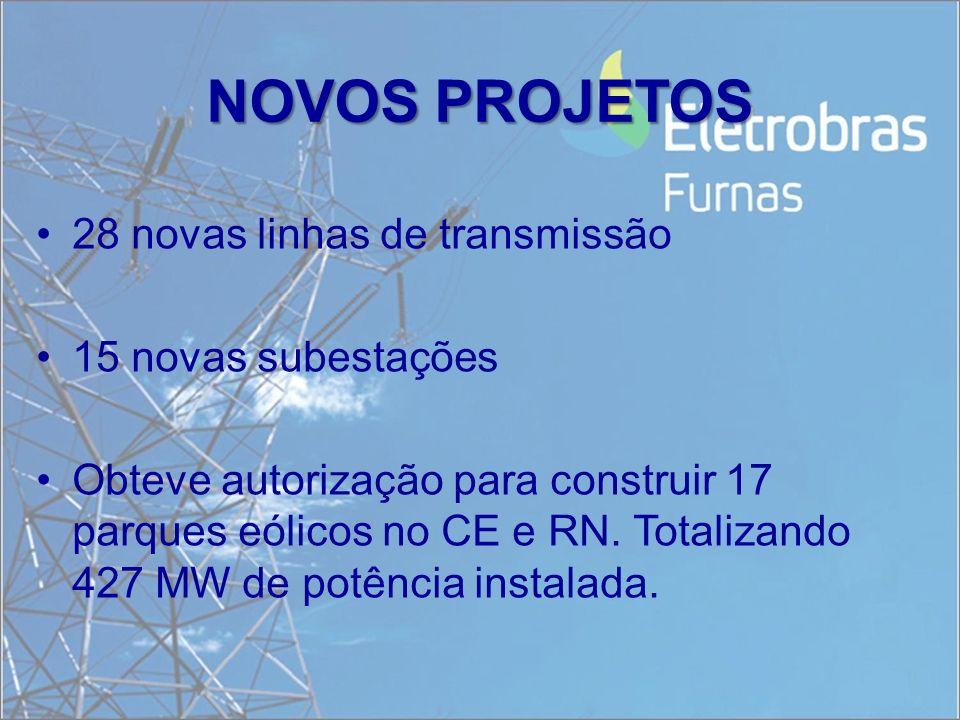 NOVOS PROJETOS 28 novas linhas de transmissão 15 novas subestações Obteve autorização para construir 17 parques eólicos no CE e RN. Totalizando 427 MW