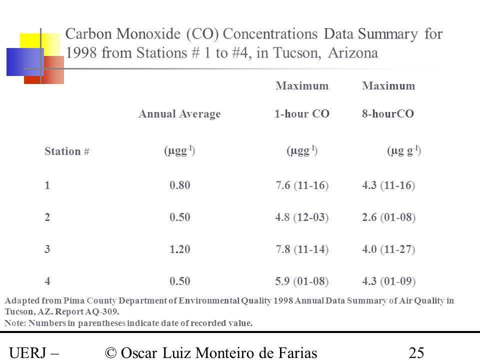 UERJ – Março 2008 © Oscar Luiz Monteiro de Farias25 Carbon Monoxide (CO) Concentrations Data Summary for 1998 from Stations # 1 to #4, in Tucson, Ariz