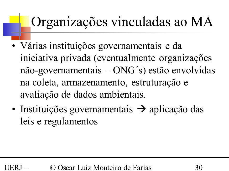 UERJ – Março 2008 © Oscar Luiz Monteiro de Farias30 Organizações vinculadas ao MA Várias instituições governamentais e da iniciativa privada (eventual